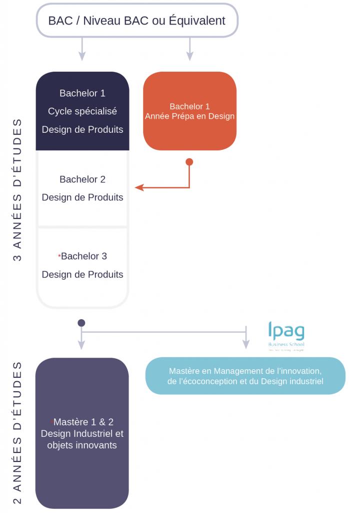Schéma d'étude DESIGN DE PRODUITS