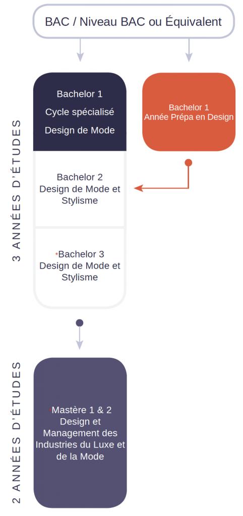 Schéma d'étude DESIGN DE MODE