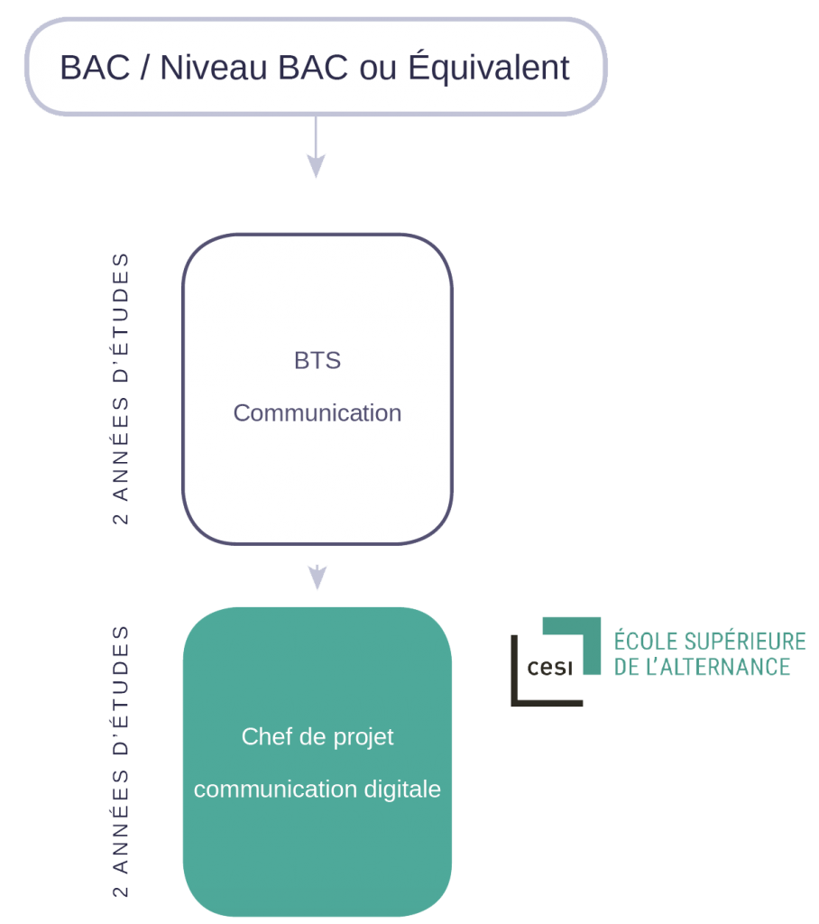 BTS COMMUNICATION - ECOLE ESDAC