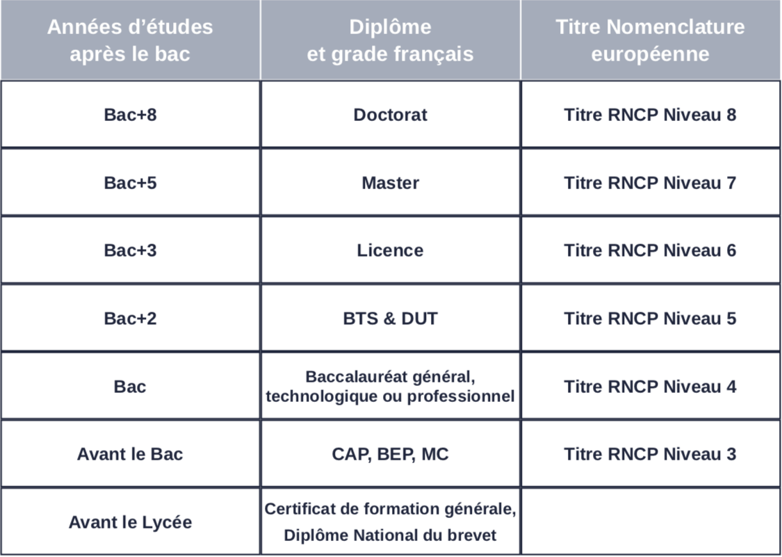 Tableau explicatif des titres certifiés à l'école de design ESDAC pour les Mastère reconnues en design